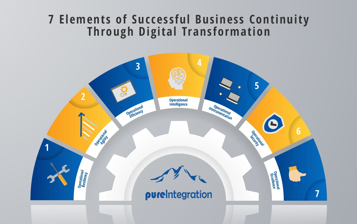 Digital Business Transformation  Blog