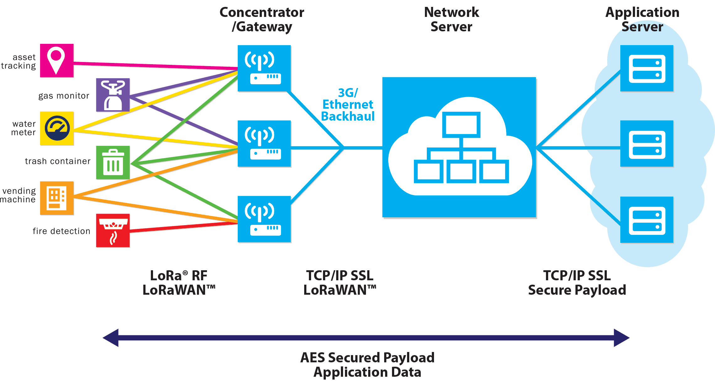 cable industry  RDK-B  LoRaWAN  LoRaWAN-Based/RDK-B Solution  semtech  LoRaWAN-Based/RDK-B  iot network  Internet of Things  News